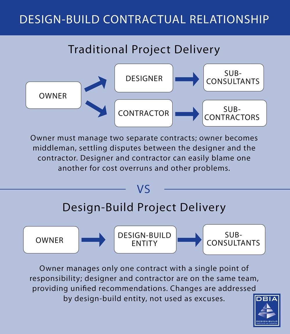 Design-Build vs Normal Delivery